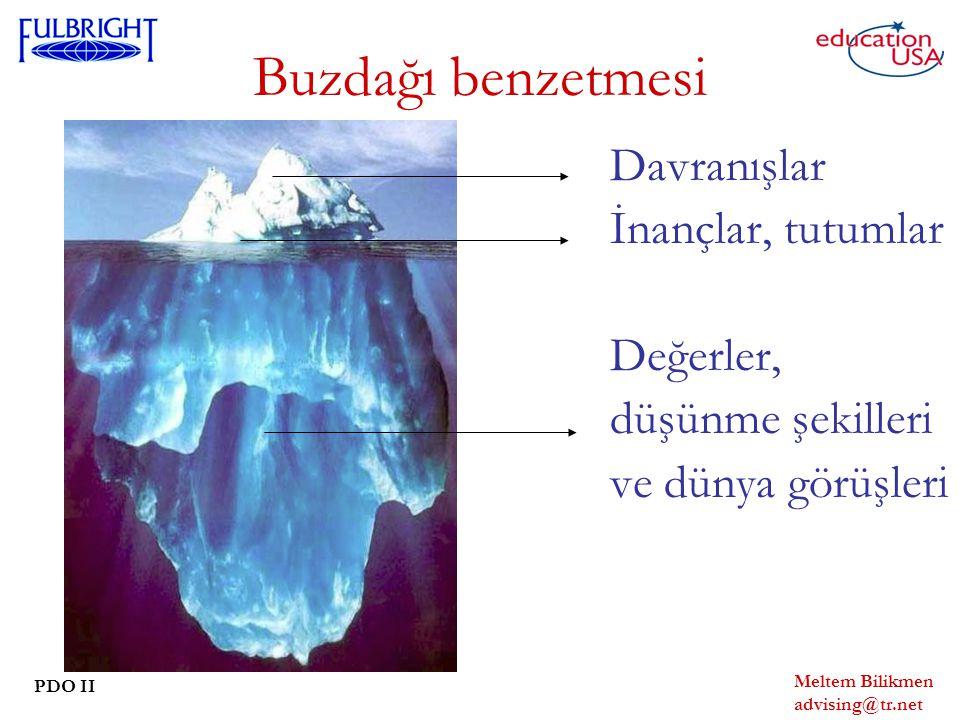 Buzdağı benzetmesi İnançlar, tutumlar Değerler, düşünme şekilleri