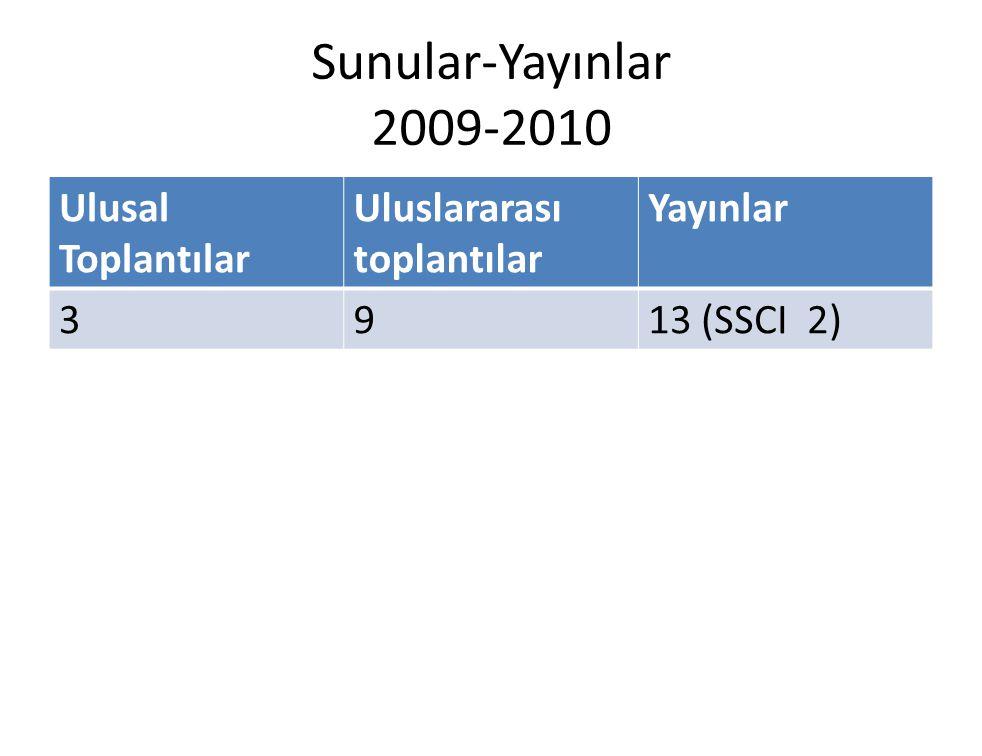 Sunular-Yayınlar 2009-2010 Ulusal Toplantılar Uluslararası toplantılar