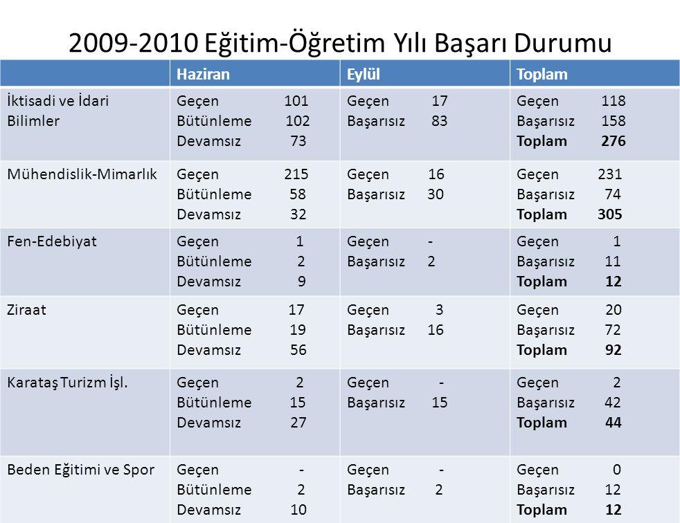 2009-2010 Eğitim-Öğretim Yılı Başarı Durumu