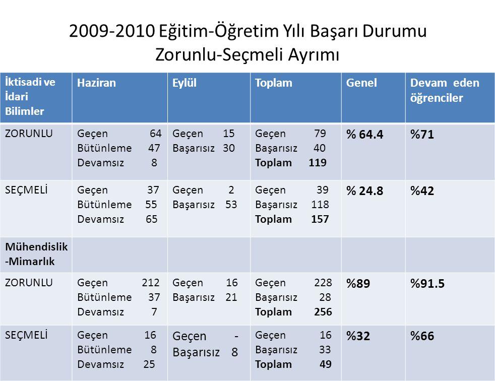 2009-2010 Eğitim-Öğretim Yılı Başarı Durumu Zorunlu-Seçmeli Ayrımı