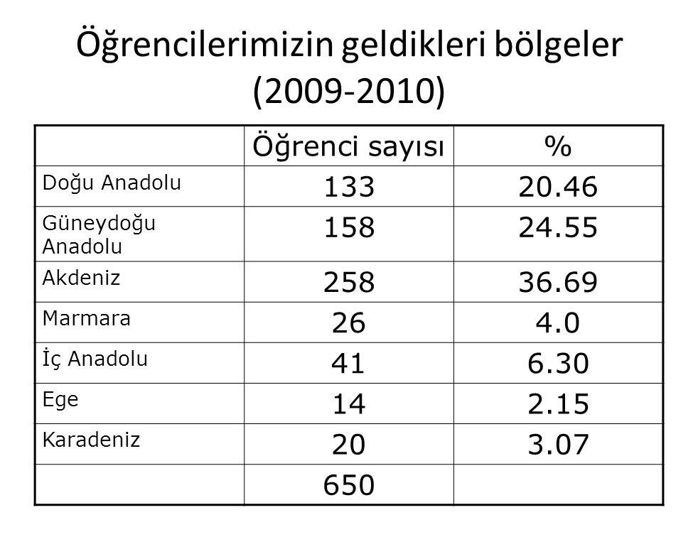 Öğrencilerimizin geldikleri bölgeler (2009-2010)