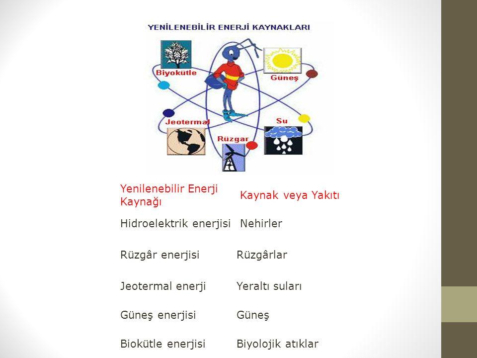 Yenilenebilir Enerji Kaynağı