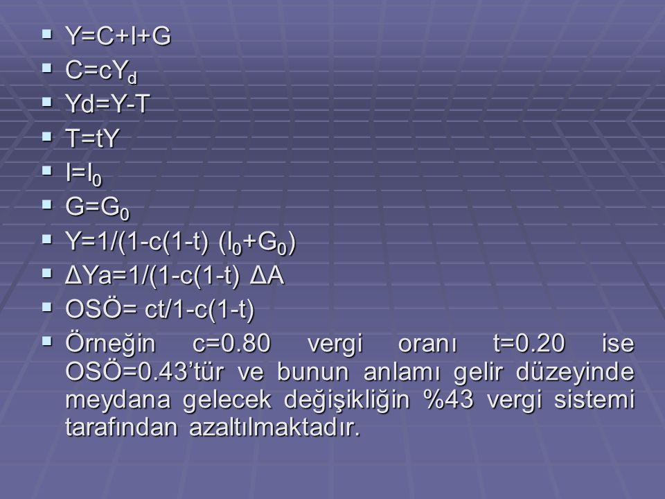 Y=C+I+G C=cYd. Yd=Y-T. T=tY. I=I0. G=G0. Y=1/(1-c(1-t) (I0+G0) ΔYa=1/(1-c(1-t) ΔA. OSÖ= ct/1-c(1-t)