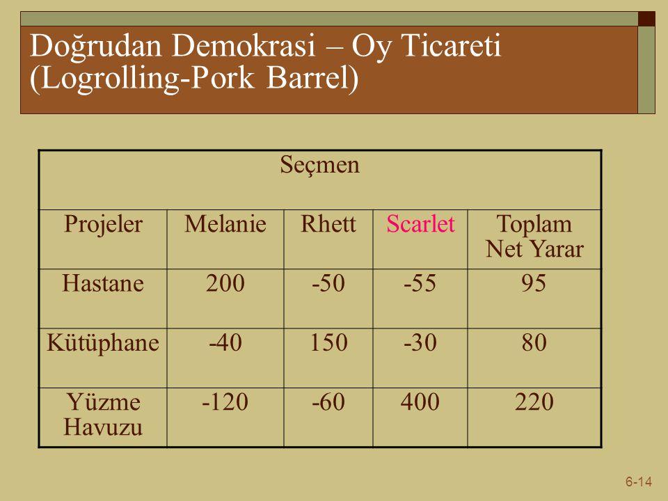 Doğrudan Demokrasi – Oy Ticareti (Logrolling-Pork Barrel)