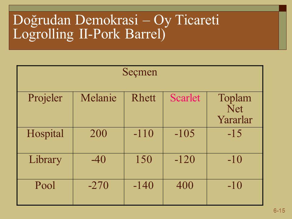 Doğrudan Demokrasi – Oy Ticareti Logrolling II-Pork Barrel)