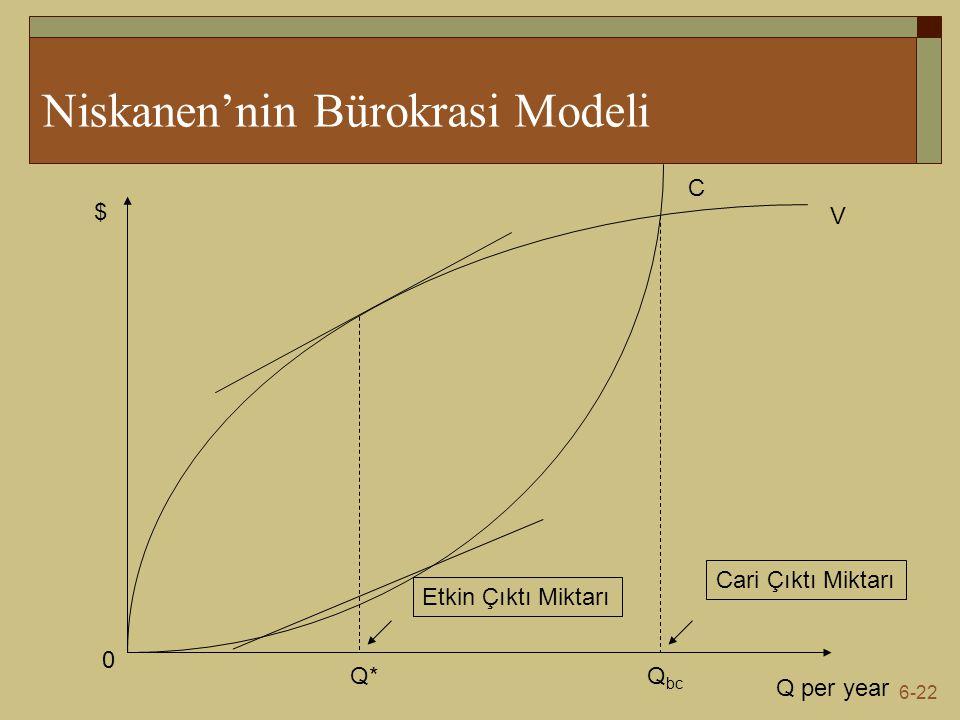 Niskanen'nin Bürokrasi Modeli