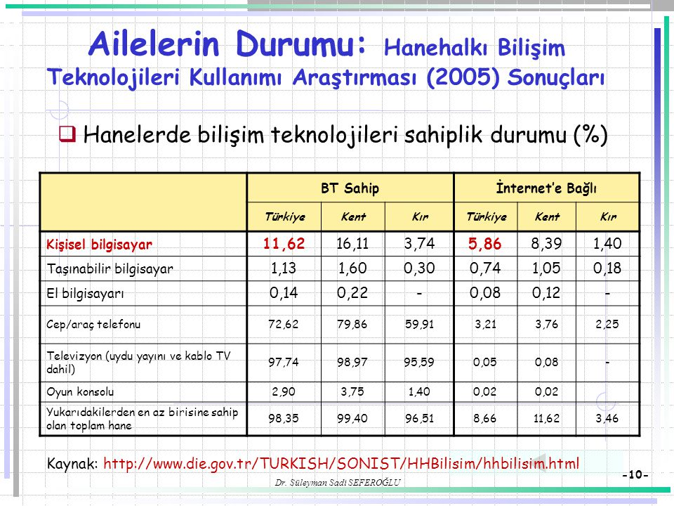 Dr. Süleyman Sadi SEFEROĞLU