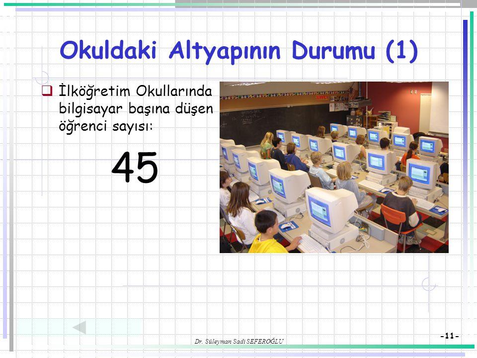 Okuldaki Altyapının Durumu (1)
