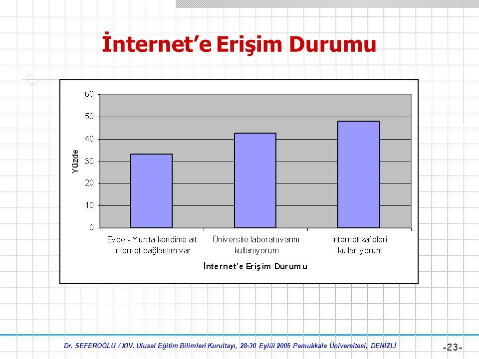 İnternet'e Erişim Durumu