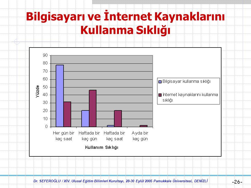 Bilgisayarı ve İnternet Kaynaklarını Kullanma Sıklığı