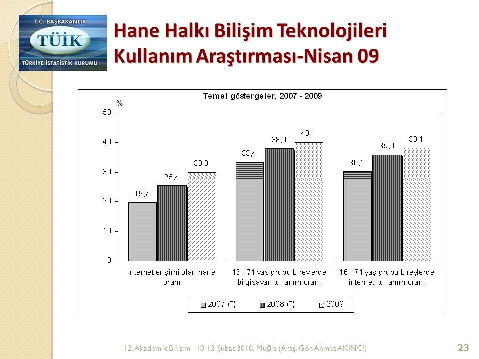 Hane Halkı Bilişim Teknolojileri Kullanım Araştırması-Nisan 09
