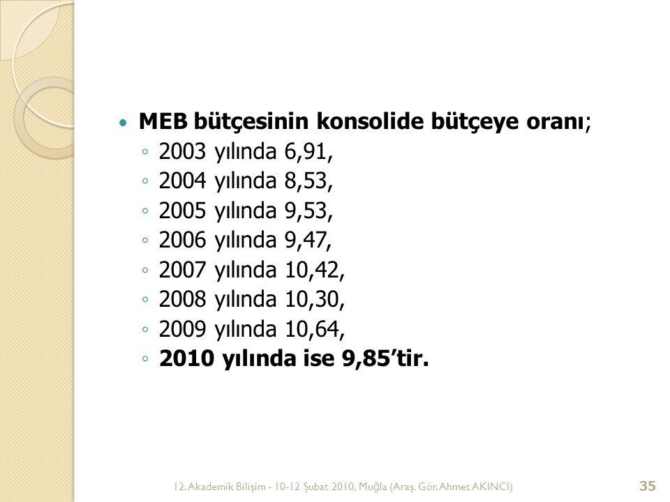 MEB bütçesinin konsolide bütçeye oranı; 2003 yılında 6,91,