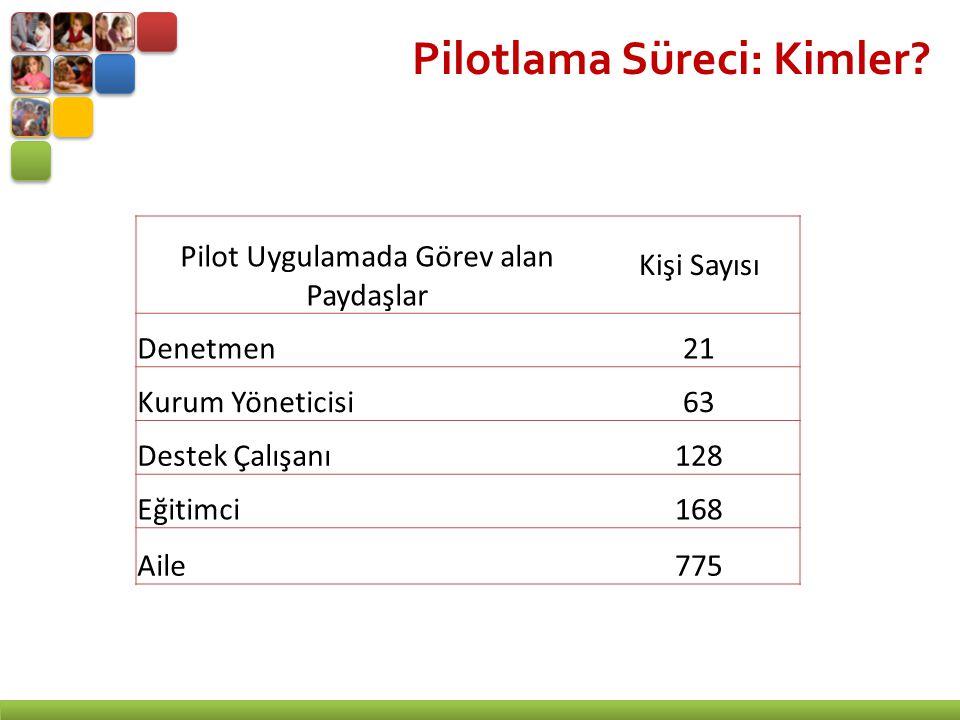 Pilotlama Süreci: Kimler