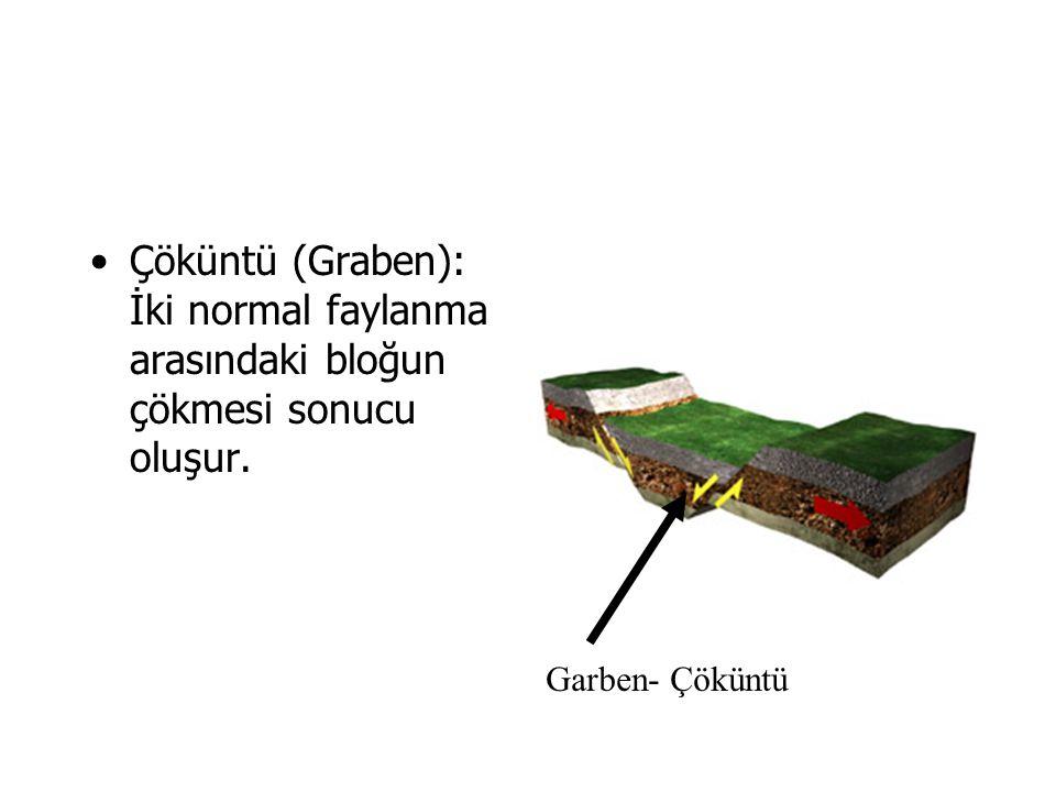 Çöküntü (Graben): İki normal faylanma arasındaki bloğun çökmesi sonucu oluşur.