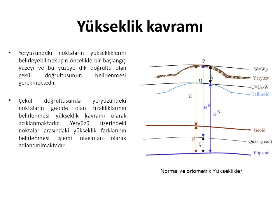 Normal ve ortometrik Yükseklikler