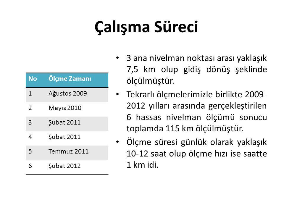 Çalışma Süreci 3 ana nivelman noktası arası yaklaşık 7,5 km olup gidiş dönüş şeklinde ölçülmüştür.