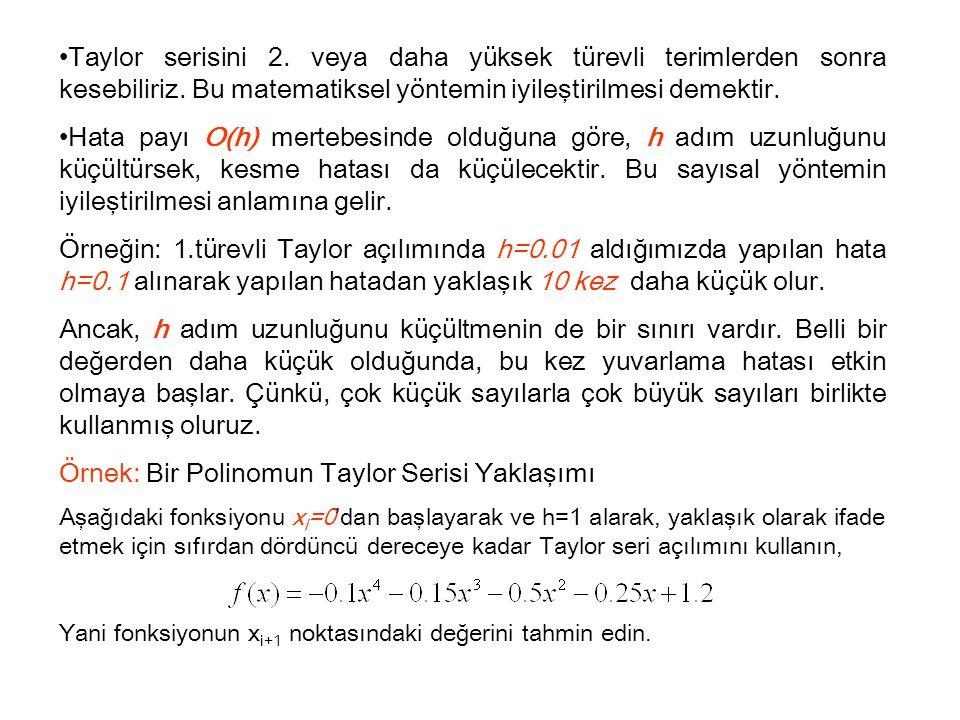 Örnek: Bir Polinomun Taylor Serisi Yaklaşımı
