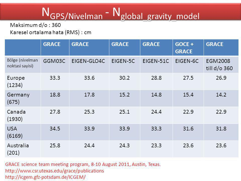 NGPS/Nivelman - Nglobal_gravity_model