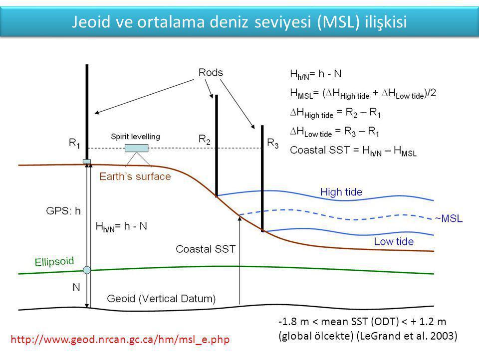Jeoid ve ortalama deniz seviyesi (MSL) ilişkisi
