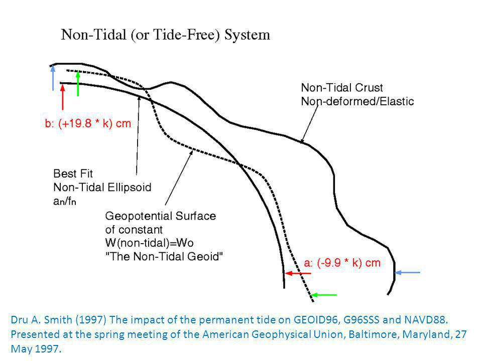 Dru A. Smith (1997) The impact of the permanent tide on GEOID96, G96SSS and NAVD88.