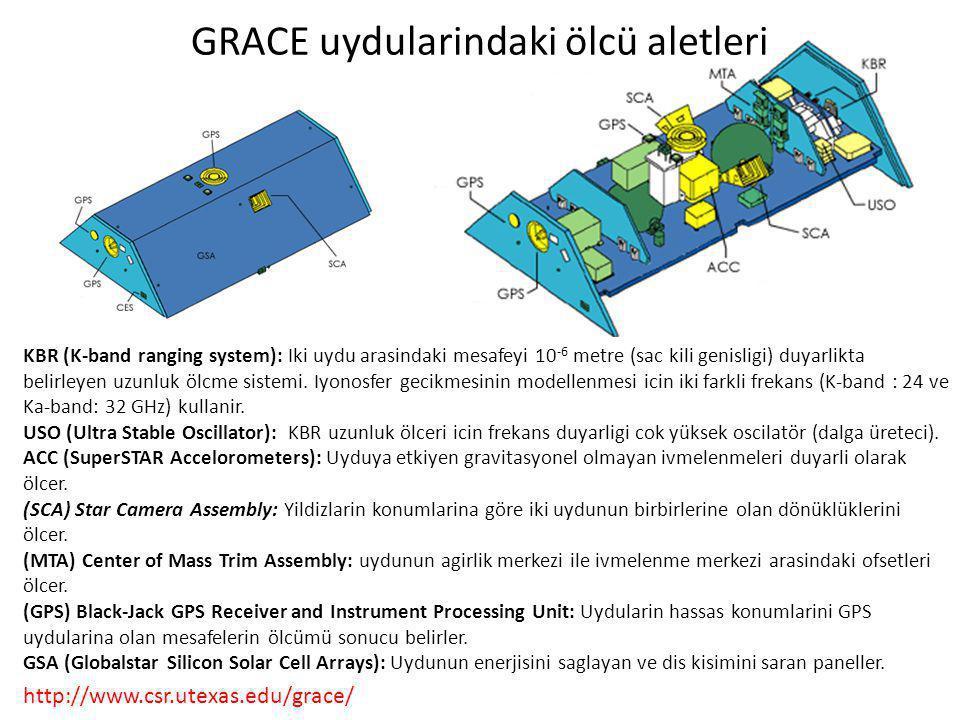 GRACE uydularindaki ölcü aletleri
