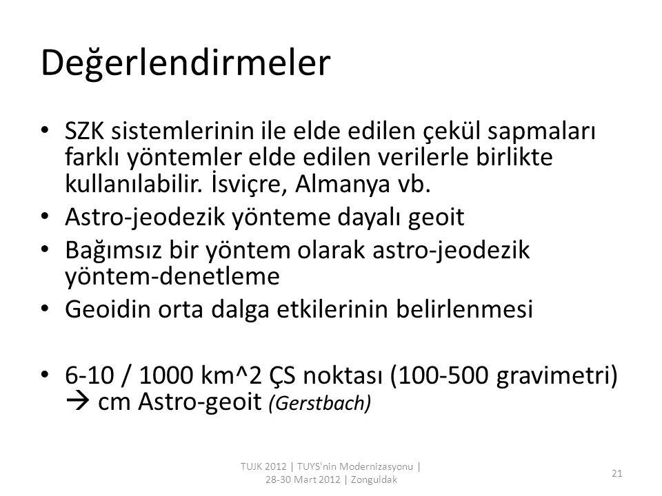 TUJK 2012 | TUYS nin Modernizasyonu | 28-30 Mart 2012 | Zonguldak