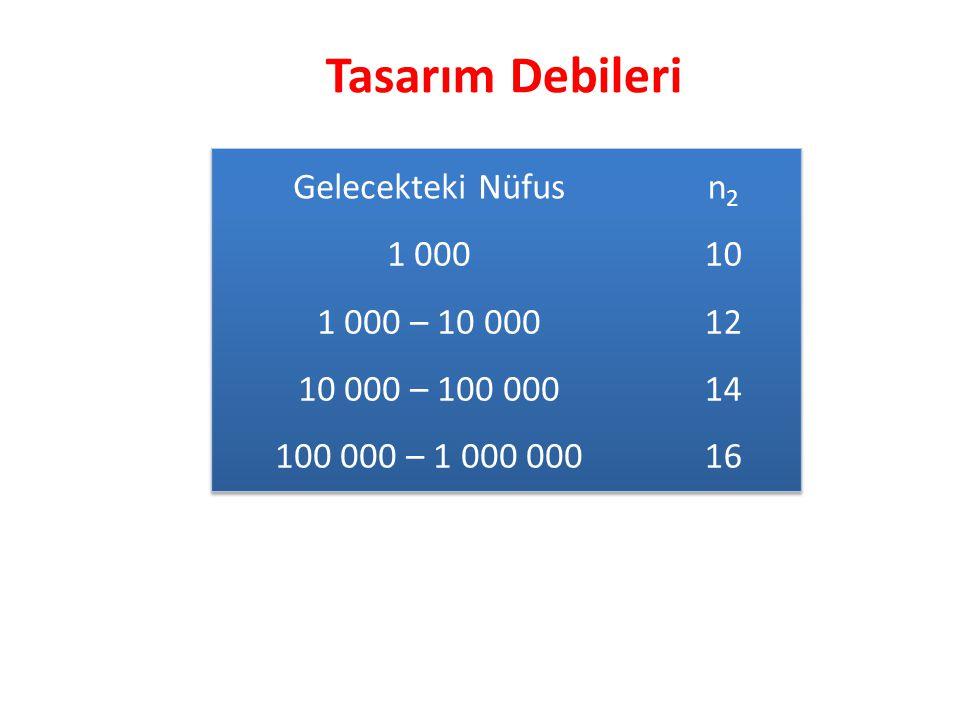Tasarım Debileri Gelecekteki Nüfus n2 1 000 1 000 – 10 000