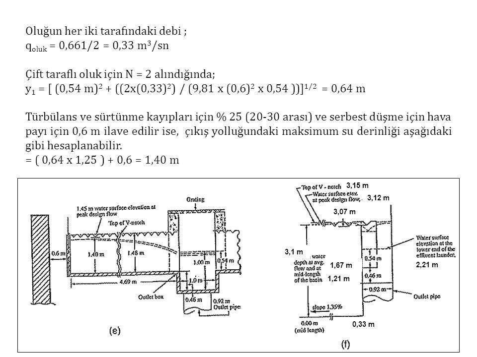 Oluğun her iki tarafındaki debi ; qoluk = 0,661/2 = 0,33 m3/sn