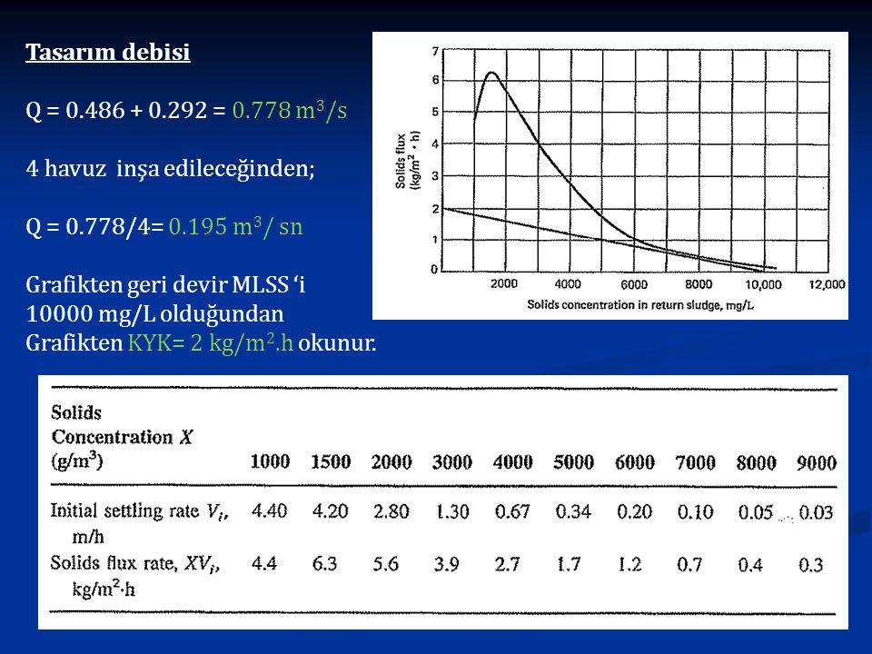 Tasarım debisi Q = 0.486 + 0.292 = 0.778 m3/s. 4 havuz inşa edileceğinden; Q = 0.778/4= 0.195 m3/ sn.
