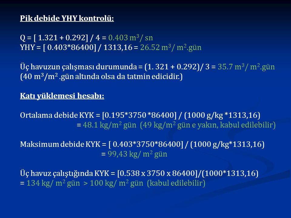Pik debide YHY kontrolü: