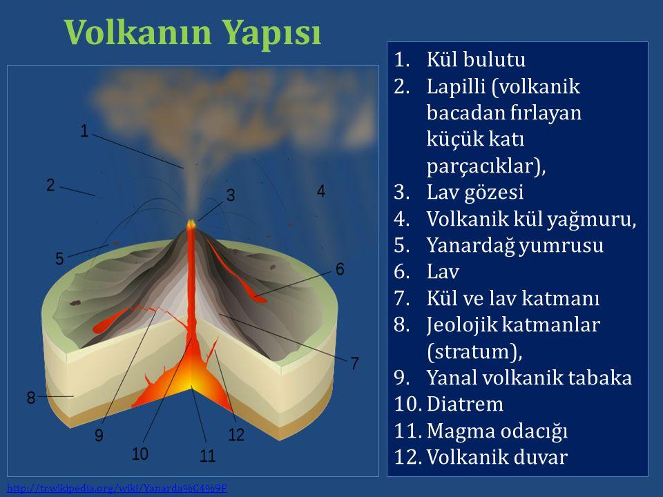 Volkanın Yapısı Kül bulutu