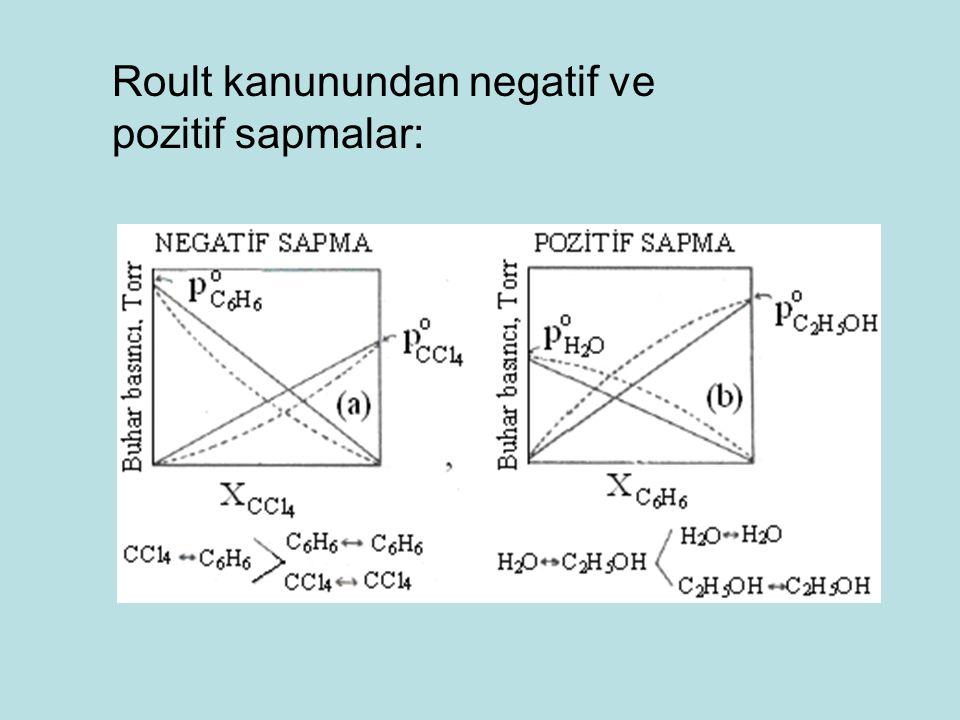 Roult kanunundan negatif ve pozitif sapmalar: