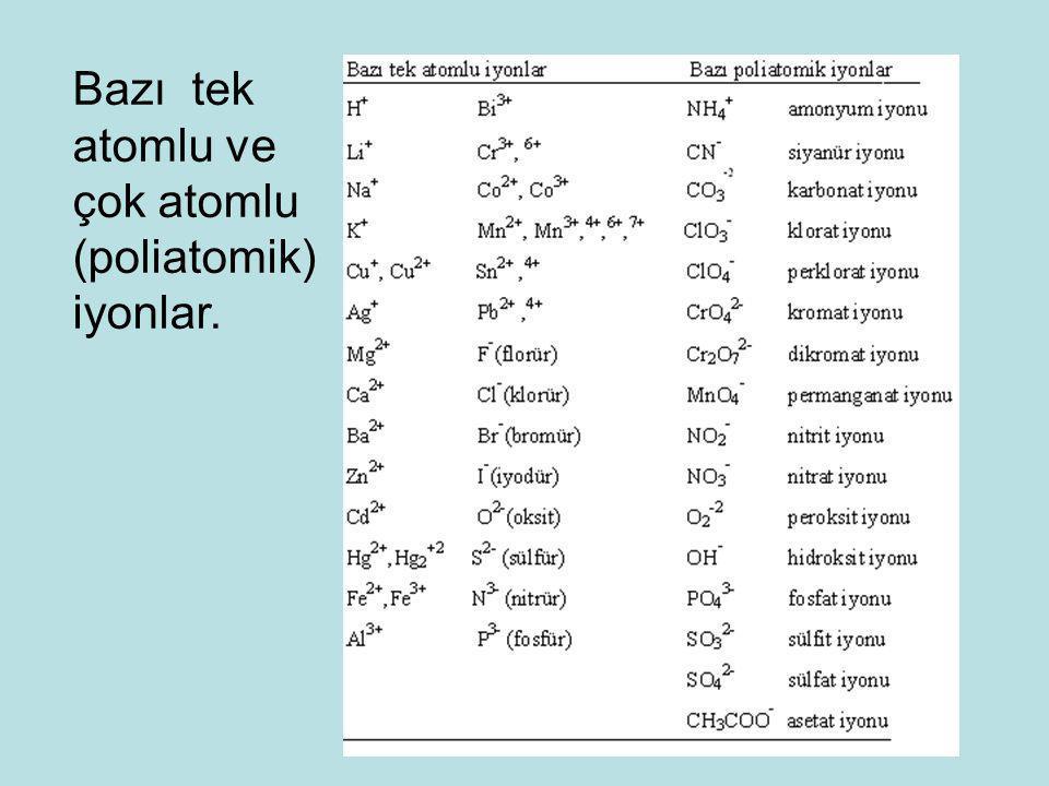 Bazı tek atomlu ve çok atomlu (poliatomik) iyonlar. 112