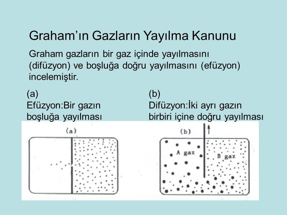 Graham'ın Gazların Yayılma Kanunu