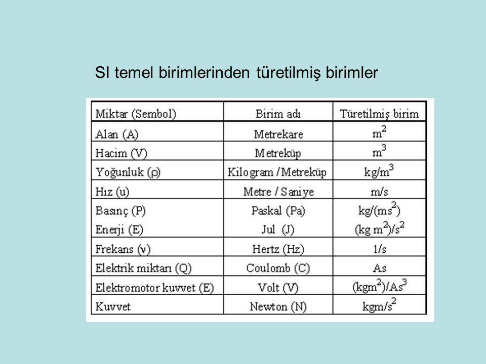 SI temel birimlerinden türetilmiş birimler