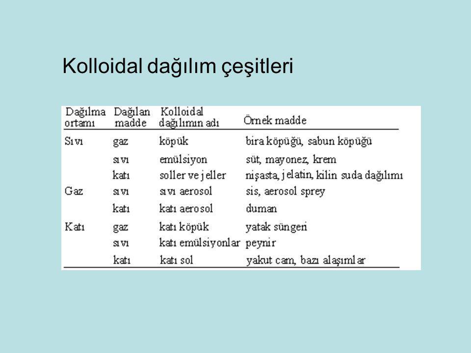 Kolloidal dağılım çeşitleri