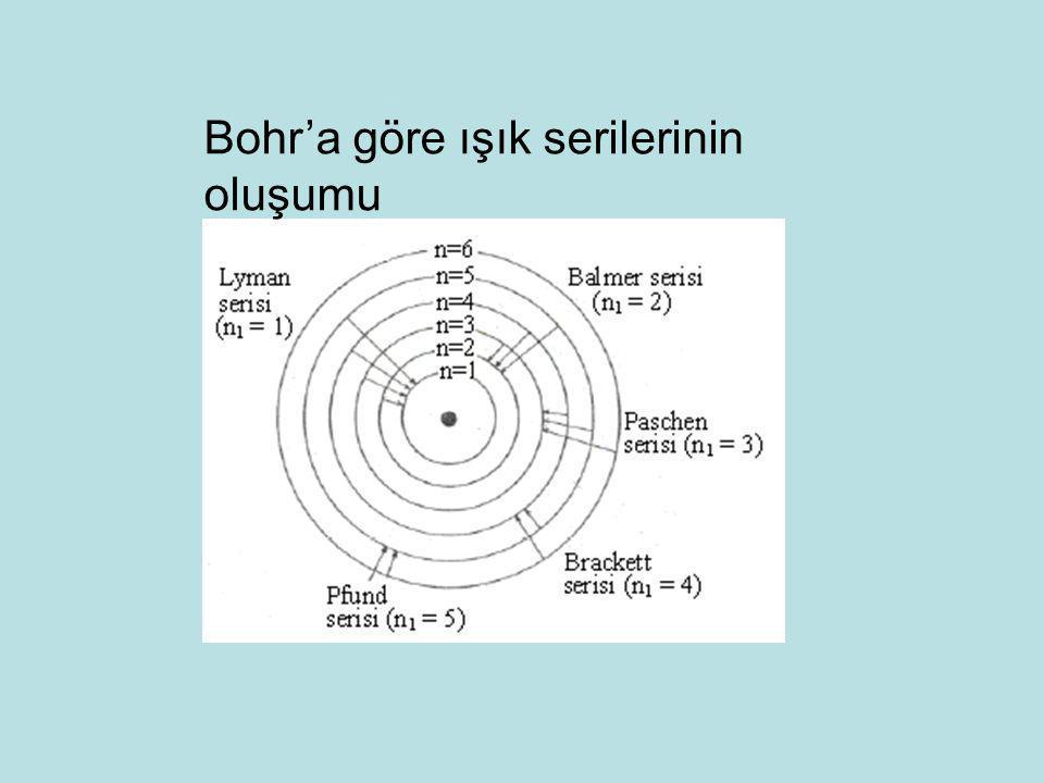 Bohr'a göre ışık serilerinin oluşumu