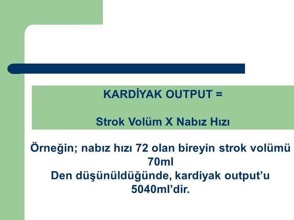 Strok Volüm X Nabız Hızı