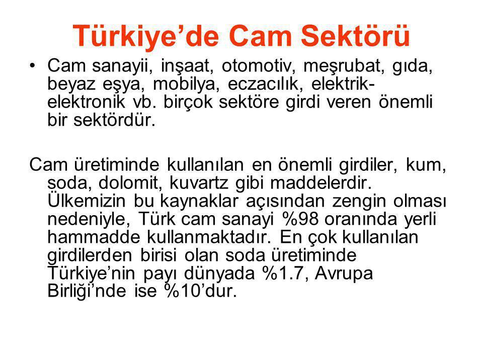 Türkiye'de Cam Sektörü