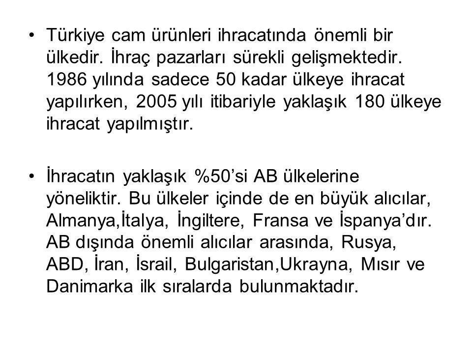 Türkiye cam ürünleri ihracatında önemli bir ülkedir