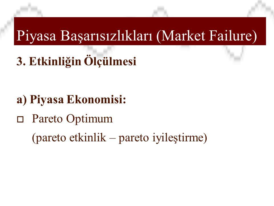 Piyasa Başarısızlıkları (Market Failure)