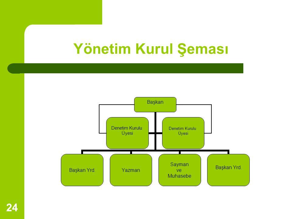 Yönetim Kurul Şeması