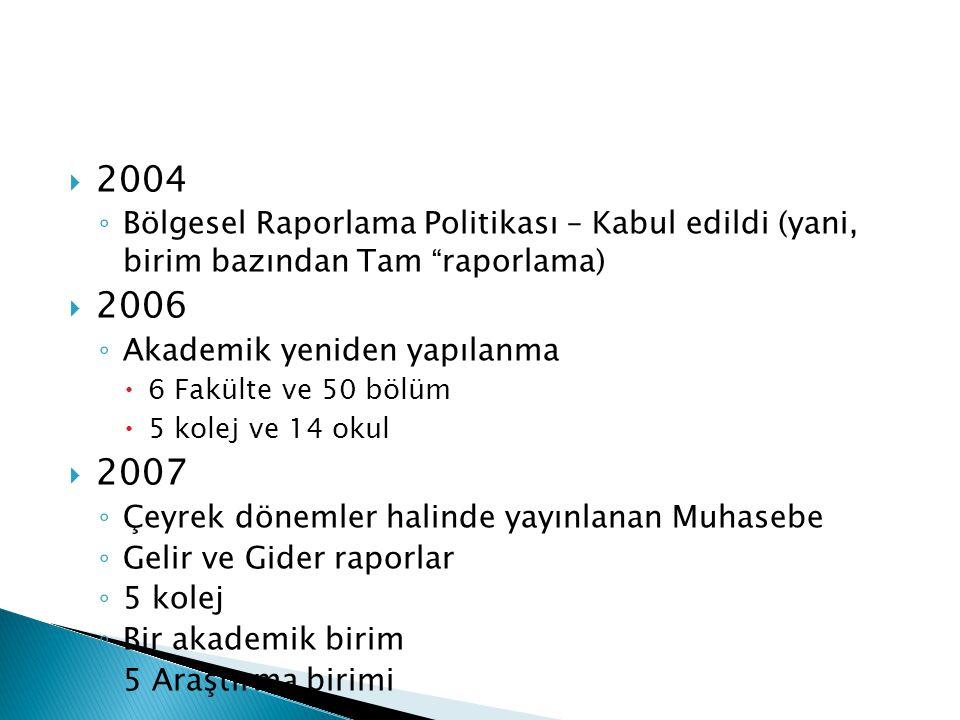 2004 Bölgesel Raporlama Politikası – Kabul edildi (yani, birim bazından Tam raporlama) 2006. Akademik yeniden yapılanma.
