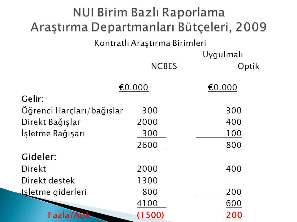 NUI Birim Bazlı Raporlama Araştırma Departmanları Bütçeleri, 2009