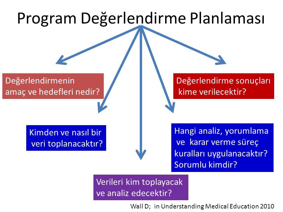 Program Değerlendirme Planlaması