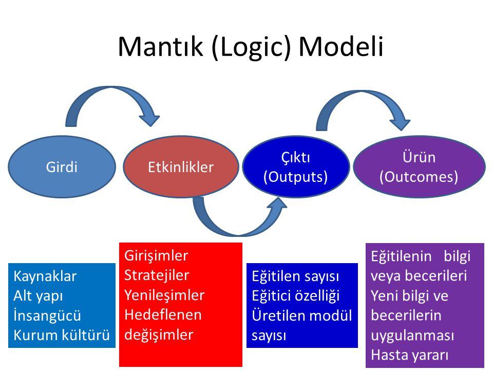 Mantık (Logic) Modeli Girdi Etkinlikler Çıktı (Outputs) Ürün