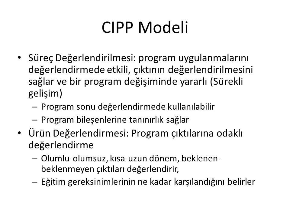 CIPP Modeli