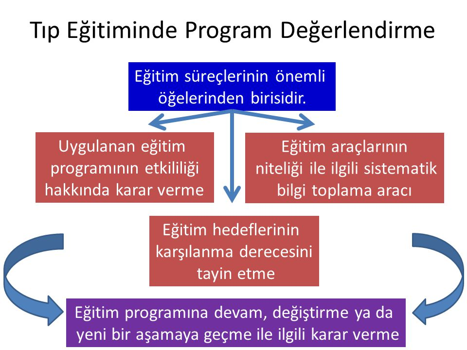 Tıp Eğitiminde Program Değerlendirme