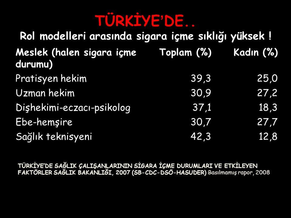 TÜRKİYE'DE.. Rol modelleri arasında sigara içme sıklığı yüksek !
