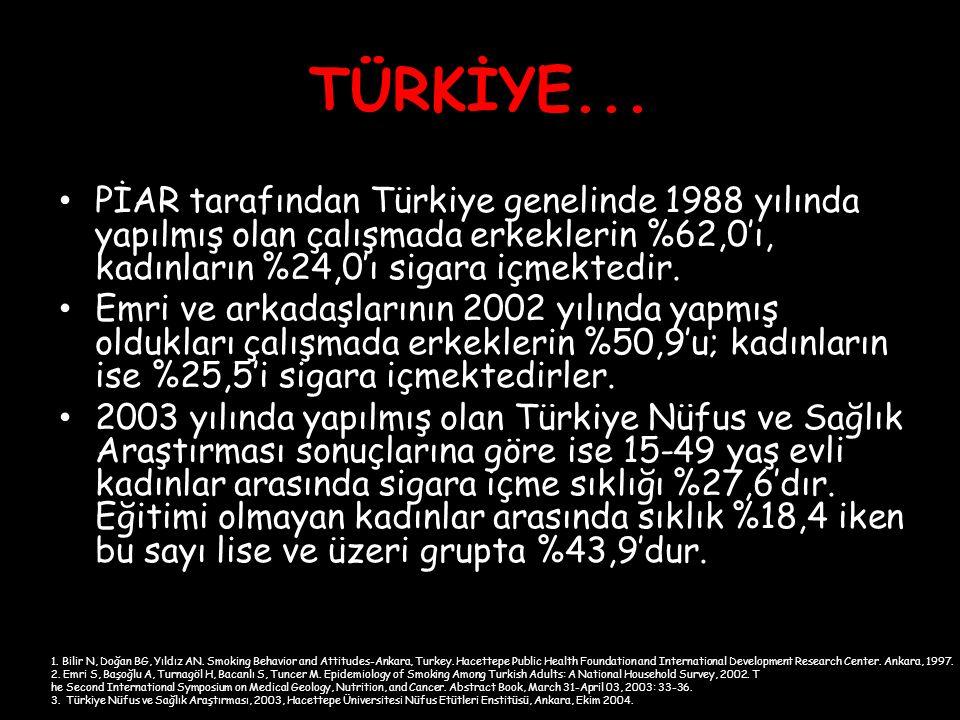 TÜRKİYE... PİAR tarafından Türkiye genelinde 1988 yılında yapılmış olan çalışmada erkeklerin %62,0'ı, kadınların %24,0'ı sigara içmektedir.